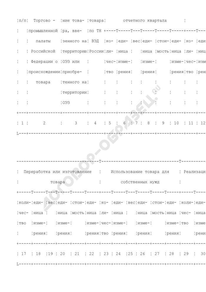 Отчет о наличии и использовании иностранных товаров, помещенных под таможенный режим свободной таможенной зоны на территории Особой экономической зоны в Магаданской области. Страница 2