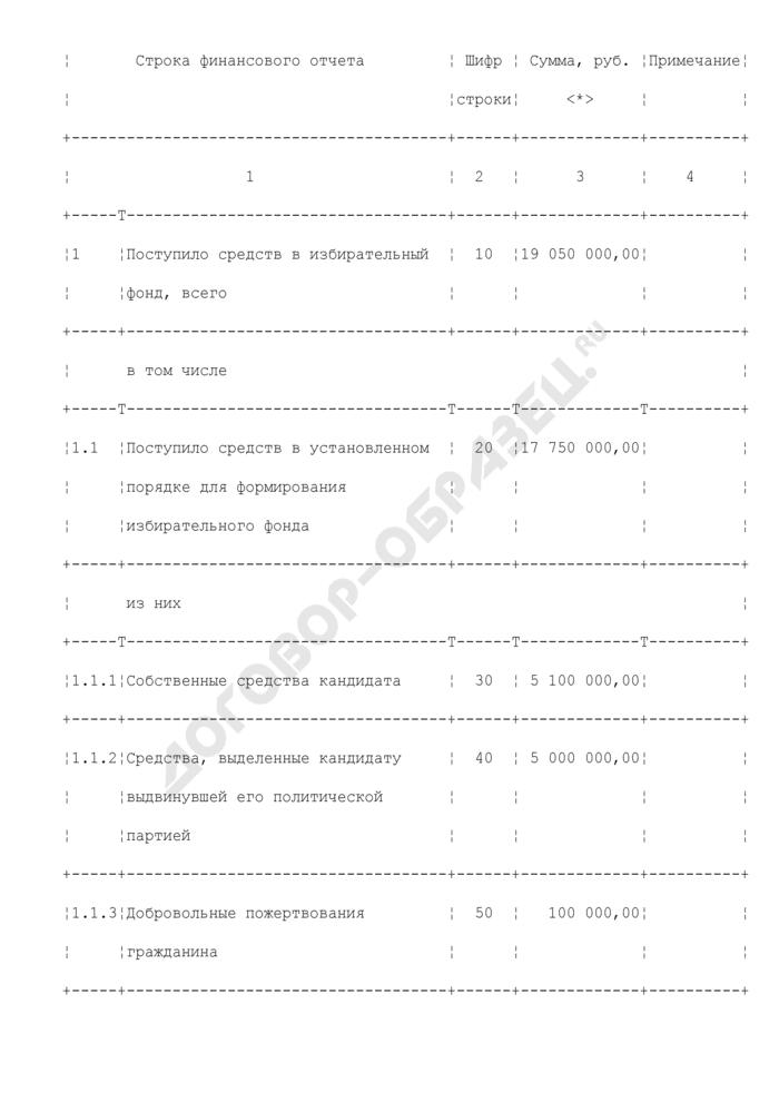 Итоговый финансовый отчет о поступлении и расходовании средств избирательного фонда кандидата. Форма N 5. Страница 2
