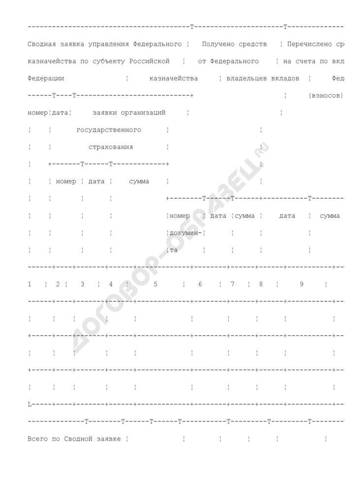 Отчет о перечислении средств федерального бюджета на выплату отдельным категориям граждан Российской Федерации предварительной компенсации (компенсации) вкладов (взносов) в организациях государственного страхования. Страница 2