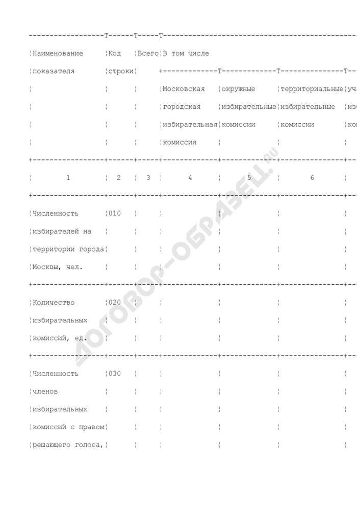 Отчет о поступлении и расходовании средств бюджета города Москвы, выделенных избирательным комиссиям на проведение выборов депутатов Московской городской Думы пятого созыва. Страница 2