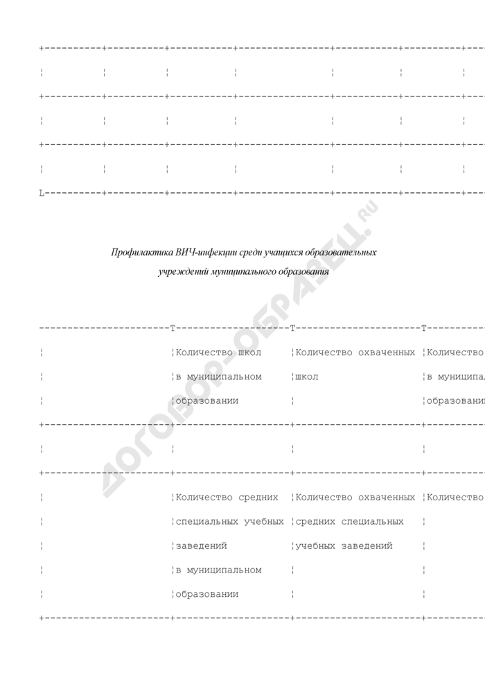 Отчет о проведении мероприятий по снижению заболеваемости ВИЧ-инфекцией в муниципальном образовании Московской области. Страница 3