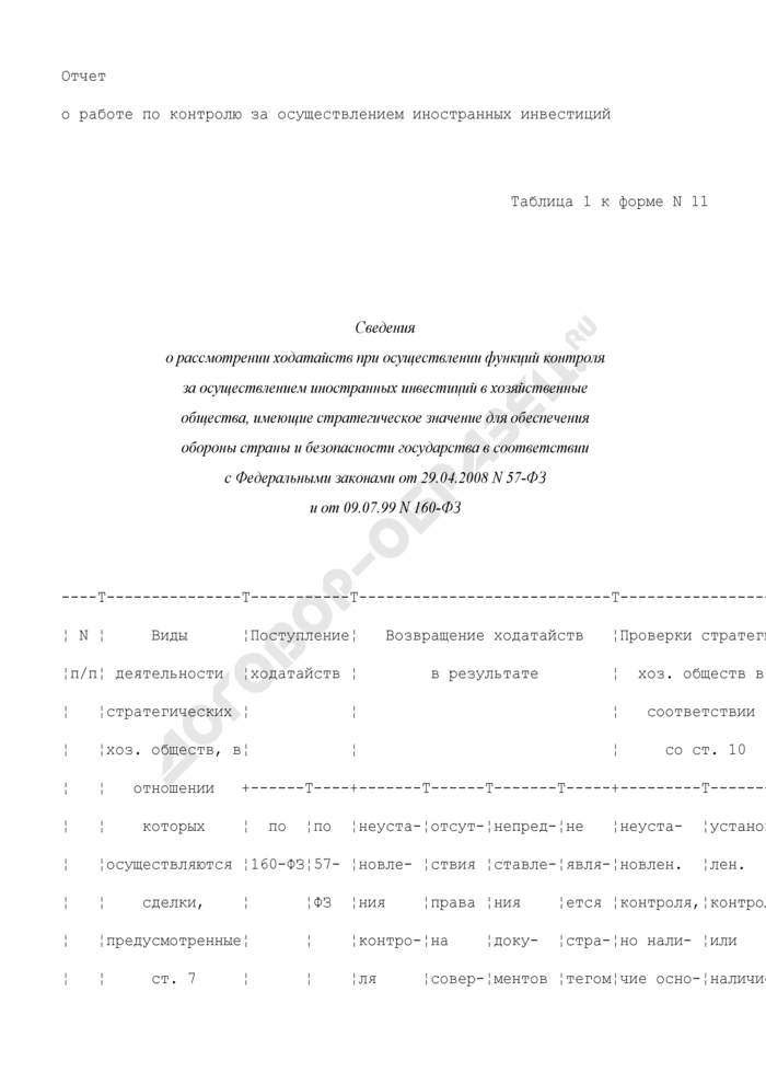 Отчет о работе по контролю за осуществлением иностранных инвестиций. Форма N 11 (полугодовая, годовая). Страница 1