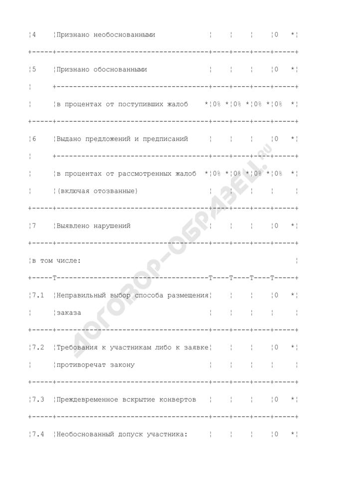 Отчет о работе по контролю в сфере размещения заказов на поставки товаров, выполнение работ, оказание услуг для государственных и муниципальных нужд территориальных органов и структурных подразделений Федеральной антимонопольной службы. Форма N 7A. Страница 2
