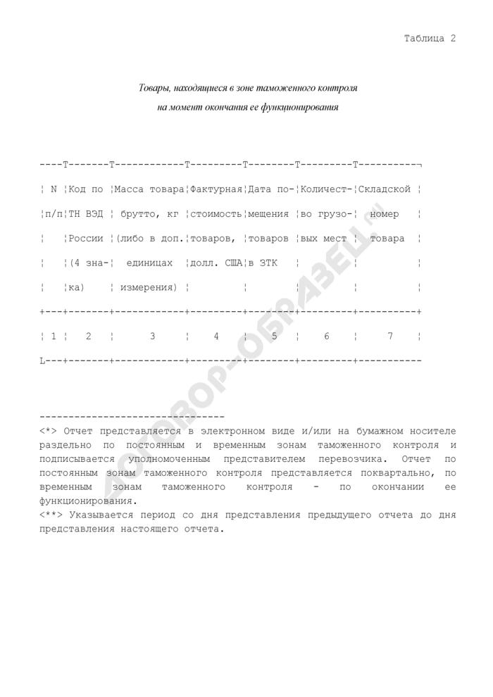 Образец отчета о товарах, которые хранились в зоне таможенного контроля. Страница 2