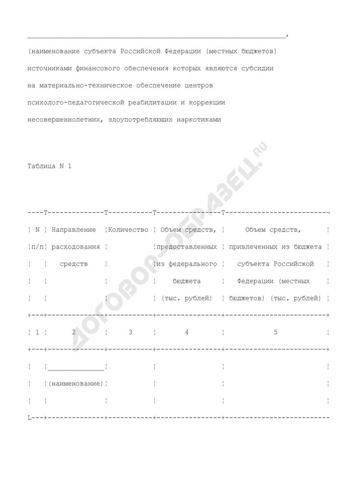 Отчет о расходах бюджета субъекта РФ (местных бюджетов), источниками финансового обеспечения которых являются субсидии на материально-техническое обеспечение центров психолого-педагогической реабилитации и коррекции несовершеннолетних, злоупотребляющих наркотиками. Страница 1