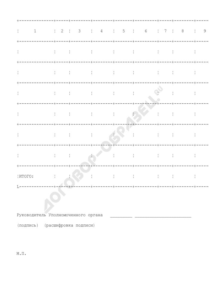 Отчет о расходах бюджета и (или) субъекта Российской Федерации) местного бюджета, источником финансового обеспечения которых является субсидия из федерального бюджета (приложение к соглашению о предоставлении из федерального бюджета субсидий бюджету субъекта Российской Федерации на строительство (реконструкцию) и техническое перевооружение объектов капитального строительства первичной переработки льна). Страница 2