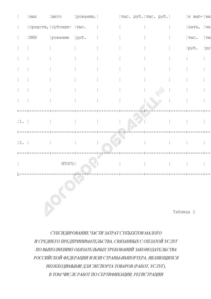 """Отчет о расходовании средств бюджета субъекта Российской Федерации на реализацию мероприятия """"Поддержка субъектов малого и среднего предпринимательства, производящих и реализующих товары (работы, услуги), предназначенные для экспорта"""". Форма N 2. Страница 2"""