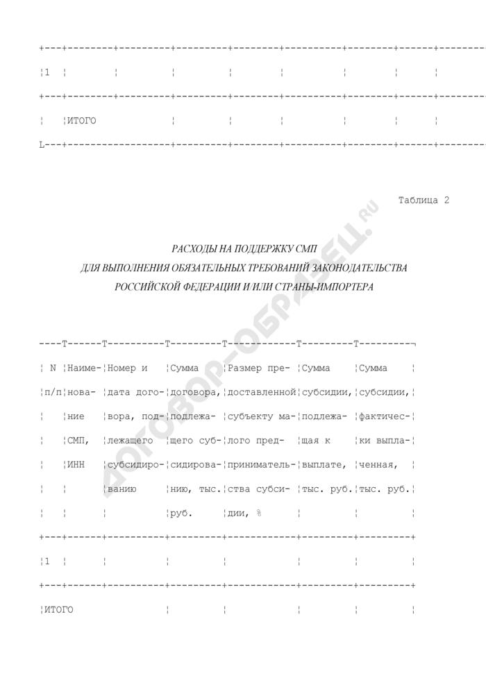 """Отчет о расходовании средств бюджета субъекта Российской Федерации на реализацию мероприятия """"Поддержка субъектов малого предпринимательства, производящих товары (работы, услуги), предназначенные для экспорта"""". Форма N 2. Страница 2"""
