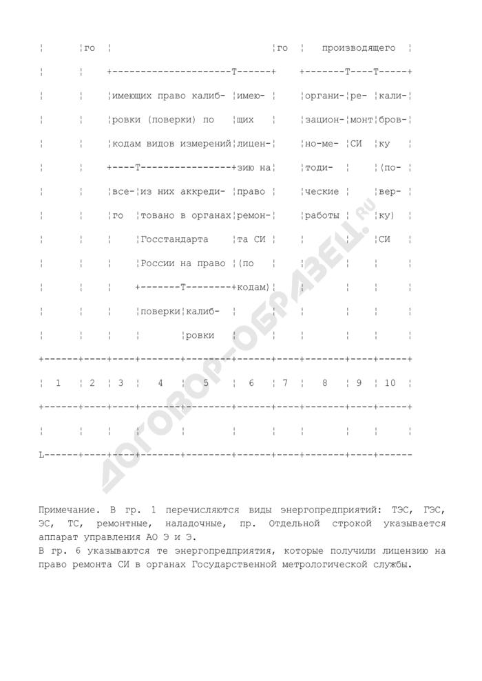 Паспорт метрологической службы акционерного общества энергетики и электрификации. Страница 3