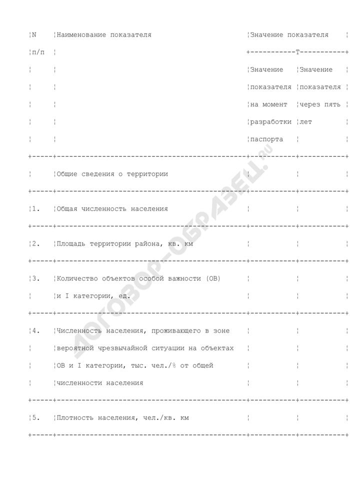 Типовая форма паспорта безопасности округа г. Москвы. Страница 3