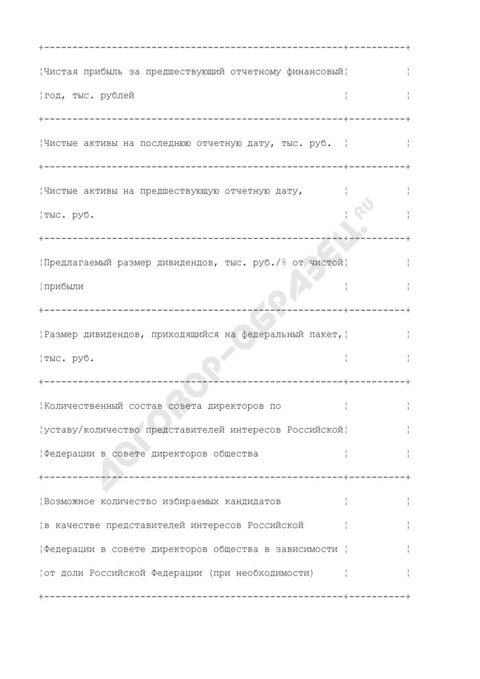 Форма паспорта заседания органа управления открытого акционерного общества, акции которого находятся в собственности Российской Федерации. Страница 2