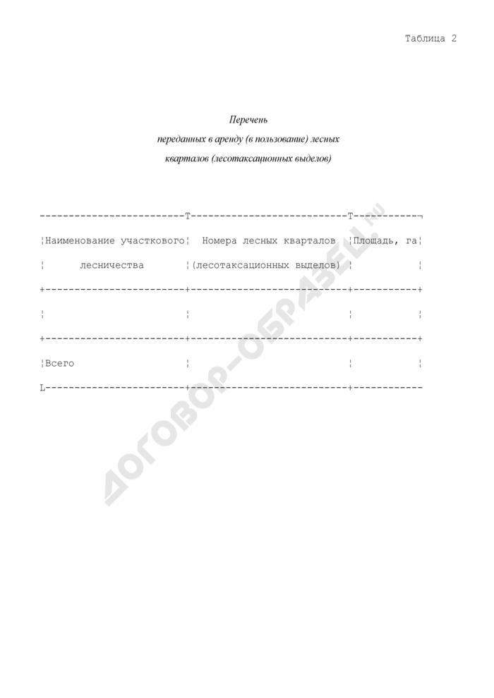 Состав проекта освоения лесов. Перечень переданных в аренду (в пользование) лесных кварталов (лесотаксационных выделов). Страница 1
