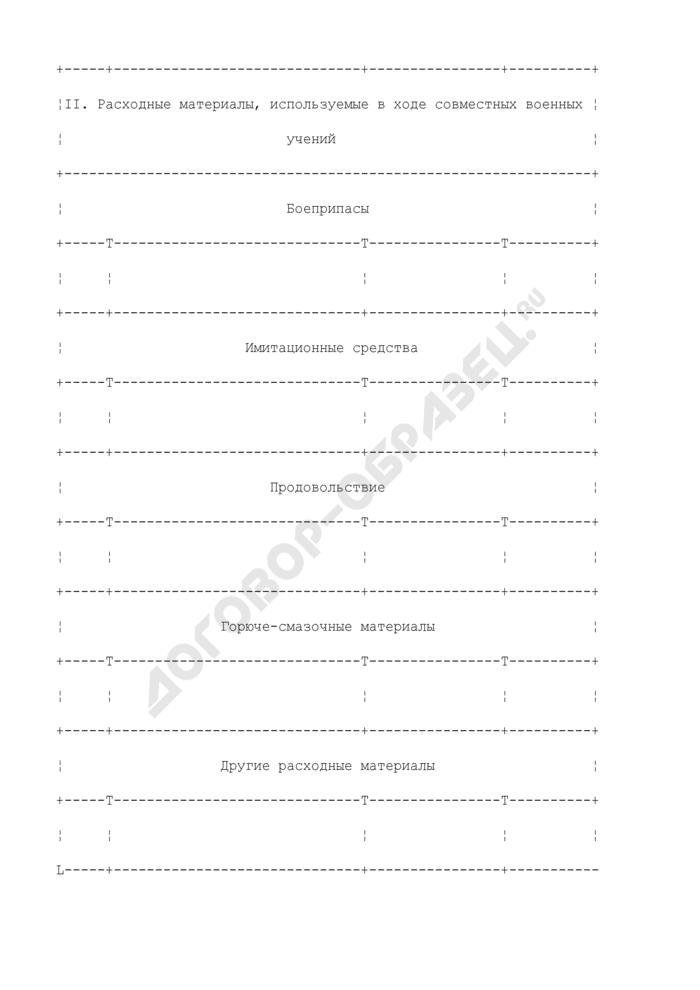 Перечень движимого имущества воинского или другого формирования, направляемого на территорию (следующего транзитом через территорию) государства для проведения совместного военного учения. Страница 2