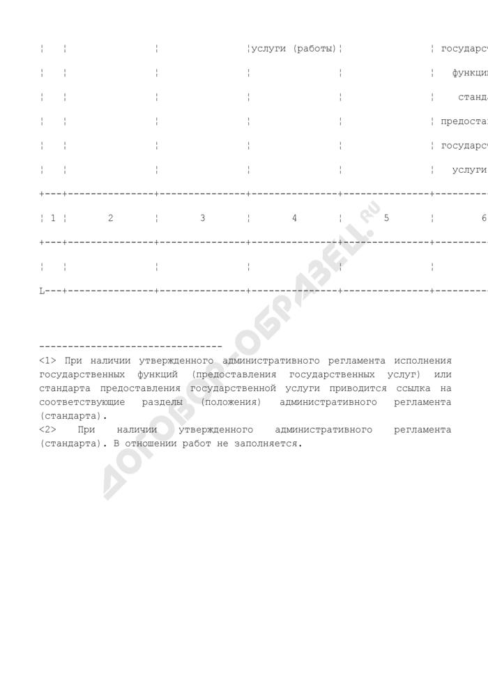 Форма перечня государственных услуг, оказываемых физическим и (или) юридическим лицам за счет бюджетных ассигнований федерального бюджета. Страница 2