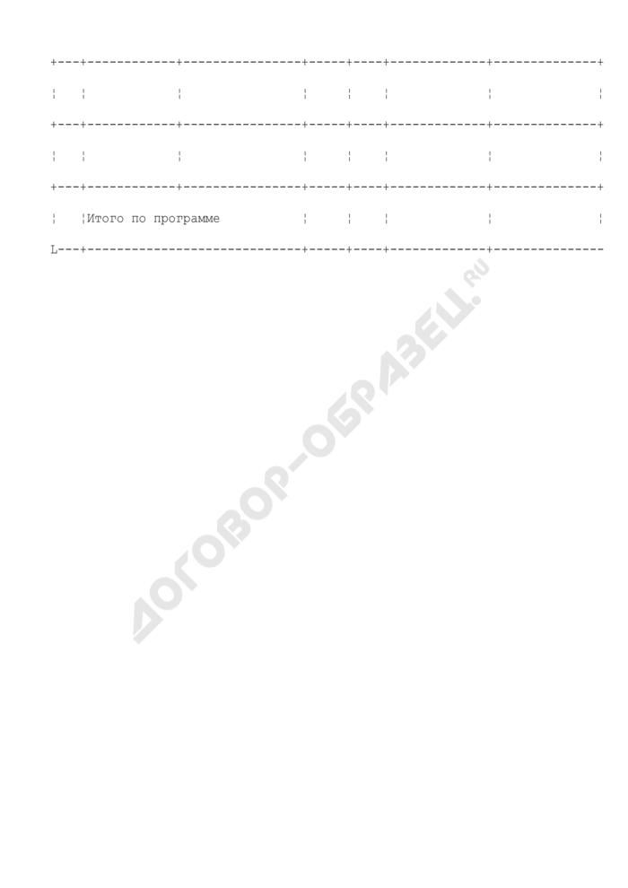 Форма перечня мероприятий программы городского округа Орехово-Зуево Московской области. Страница 2