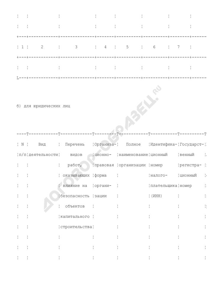 Форма перечня членов саморегулируемой организации, основанной на членстве лиц, выполняющих инженерные изыскания объектов капитального строительства (пункт 7 государственного реестра). Страница 2