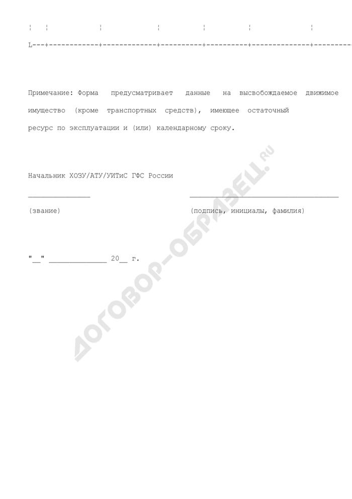 Форма сводного перечня движимого имущества (кроме транспортных средств, имеющее остаточный ресурс по эксплуатации и (или) календарному сроку) ГФС России, подлежащего высвобождению. Страница 2