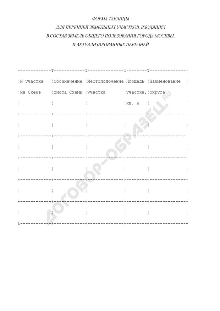 Форма таблицы для перечней земельных участков, входящих в состав земель общего пользования города Москвы, и актуализированных перечней (форма таблицы для перечней земельных участков по улично-дорожной сети, природному комплексу и водоемам). Страница 1