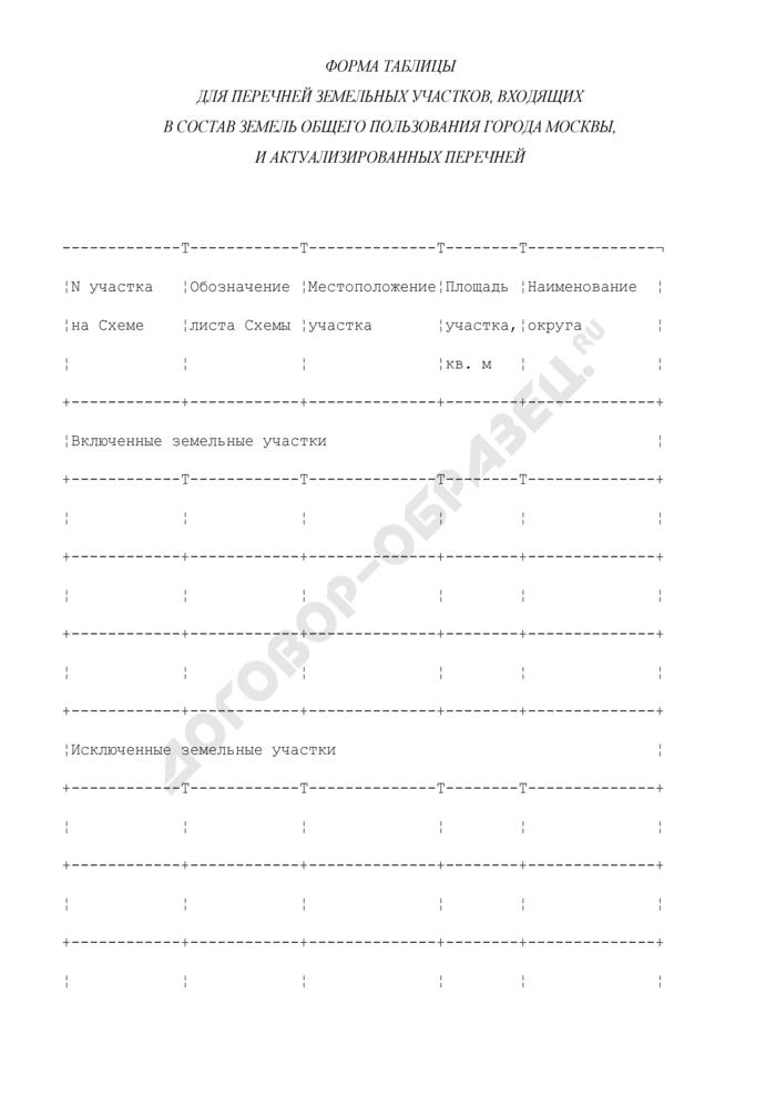 Форма таблицы для перечней земельных участков, входящих в состав земель общего пользования города Москвы, и актуализированных перечней (форма таблицы для изменений к перечням земельных участков, входящих в состав земель общего пользования). Страница 1