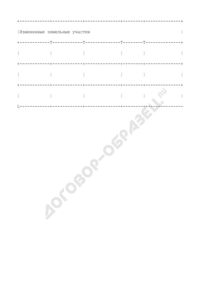 Форма таблицы для перечней земельных участков, входящих в состав земель общего пользования города Москвы, и актуализированных перечней (форма таблицы для изменений к перечням земельных участков, входящих в состав земель общего пользования). Страница 2