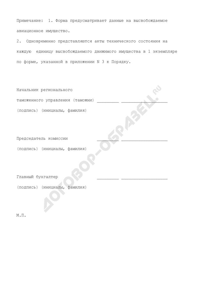 Перечень движимого имущества, подлежащего высвобождению (по номенклатуре авиационное имущество), находящегося в оперативном управлении таможенных органов Российской Федерации. Страница 2