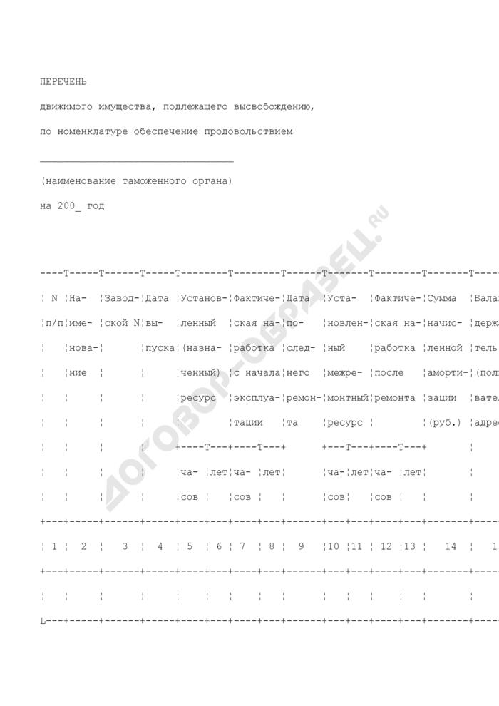 Перечень движимого имущества, подлежащего высвобождению (по номенклатуре обеспечение продовольствием), находящегося в оперативном управлении таможенных органов Российской Федерации. Страница 1