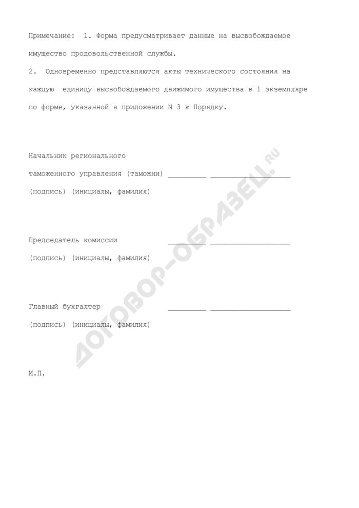 Перечень движимого имущества, подлежащего высвобождению (по номенклатуре обеспечение продовольствием), находящегося в оперативном управлении таможенных органов Российской Федерации. Страница 2