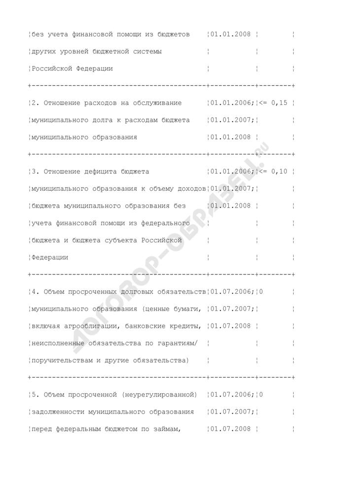Перечень дисквалификационных критериев для муниципальных образований. Страница 2