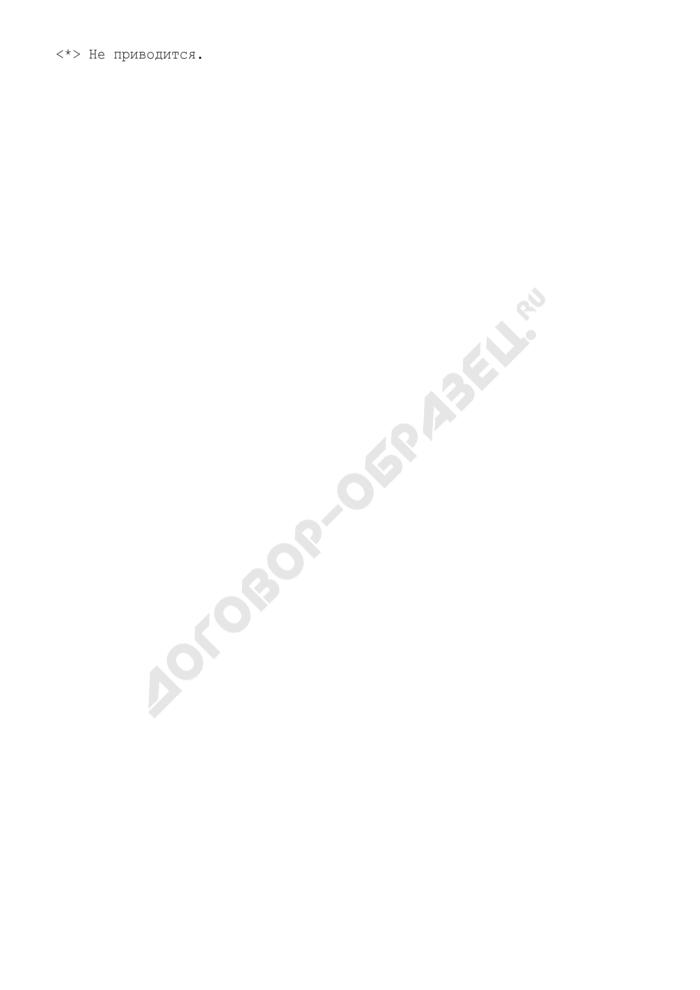 Перечень документов и материалов, представляемых организацией - соискателем лицензии по некоторым видам предпринимательской деятельности в городе Жуковский Московской области (для получения заключения о соблюдении законодательных и иных нормативных актов об охране труда). Страница 2