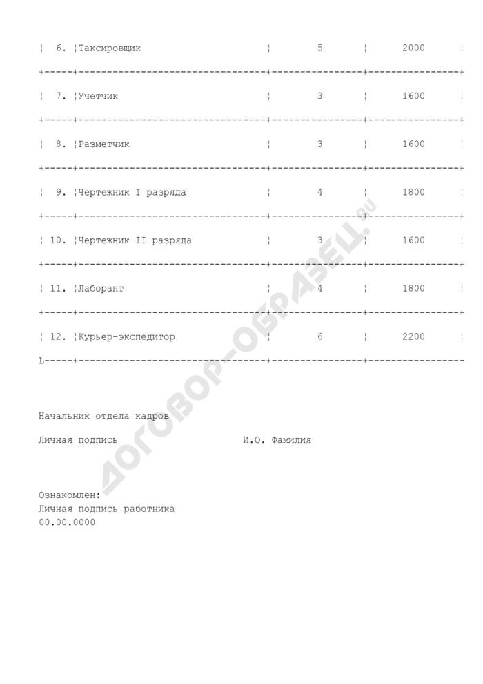 Перечень должностей (рабочих мест) организации, являющихся вакантными (приложение к уведомлению работника о сокращении численности и штата работников организации). Страница 2