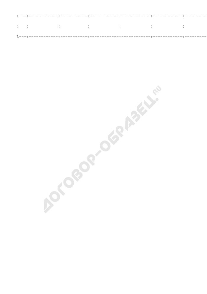 Перечень зарегистрированных данных системы управления окружающей средой на лакокрасочных предприятиях города Москвы (вариант формы). Страница 2