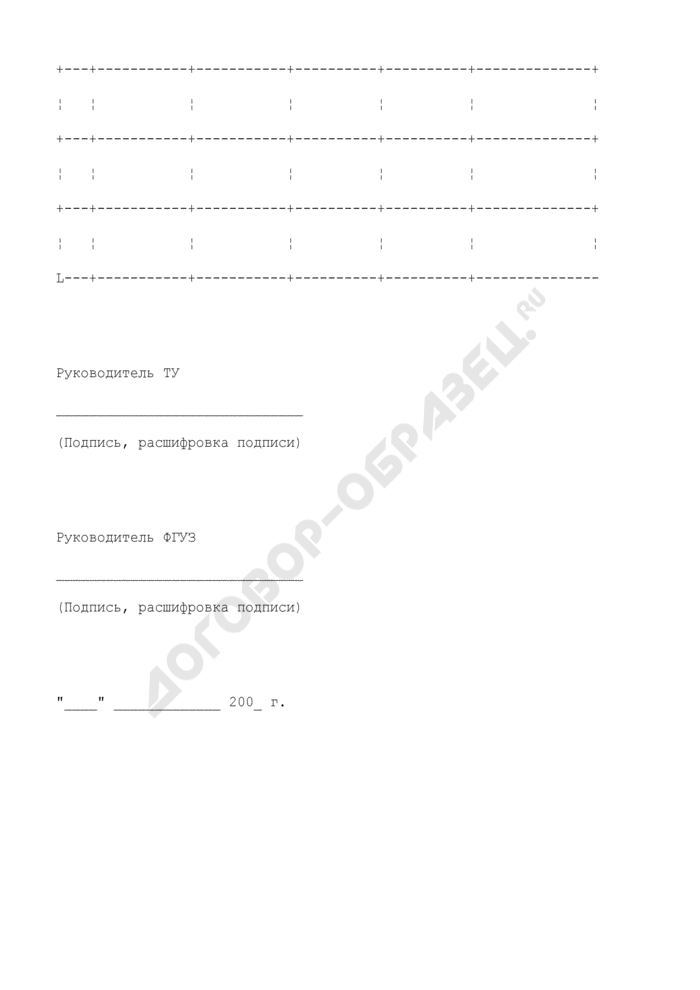Перечень земельных участков, передаваемых от ФГУЗ в территориальное управление. Страница 2