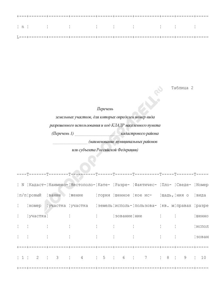 Перечень земельных участков в составе земель населенных пунктов, составленный на основе кадастровых планов территории муниципального района или субъекта Российской Федерации. Страница 2