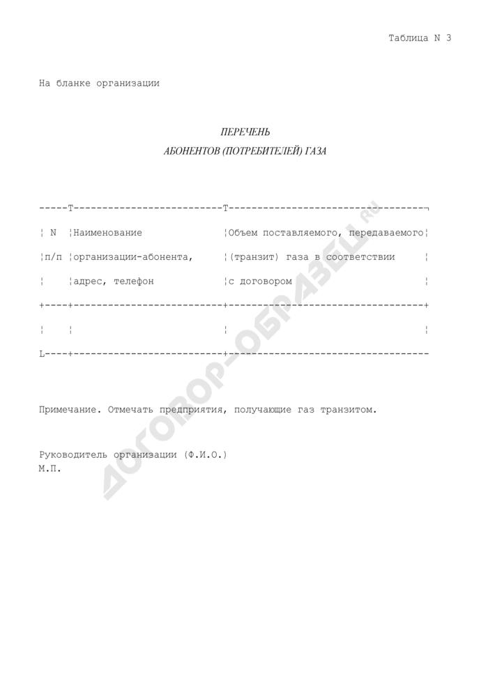 Перечень абонентов (потребителей) газа. Страница 1