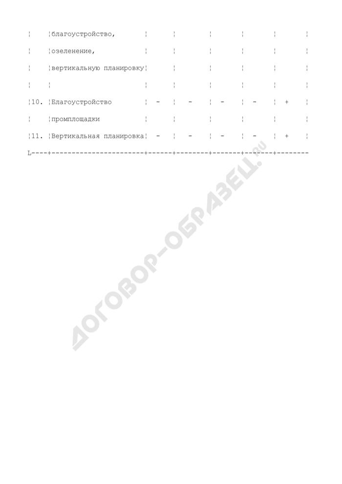 Перечень и техническая характеристика объектов комплекса производственного назначения. Страница 3