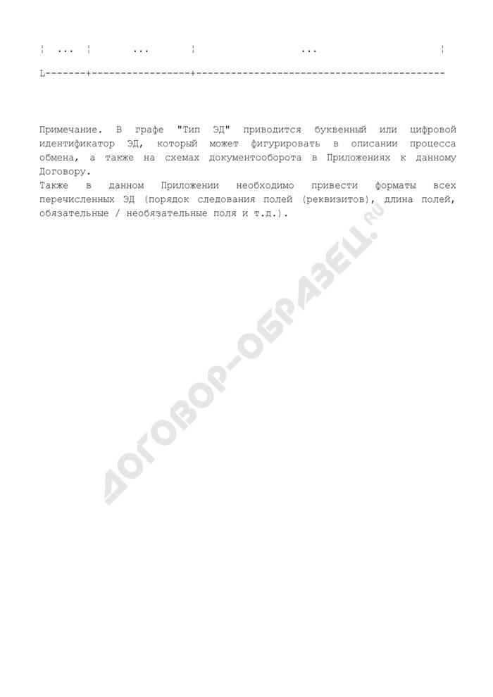 Перечень и форматы ЭД, используемые при обмене ЭД между банком и клиентом (приложение к договору об обмене электронными документами при осуществлении расчетов через расчетную сеть Банка России). Страница 2