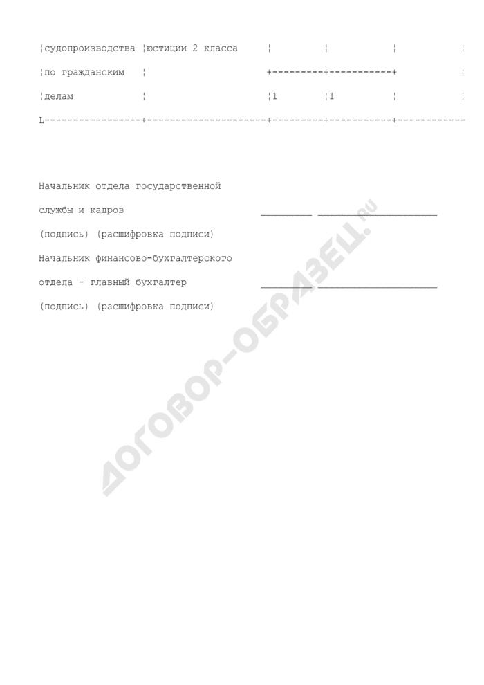 Перечень изменений в штатном расписании верховного суда республики, краевого, областного и равного им суда. Страница 2