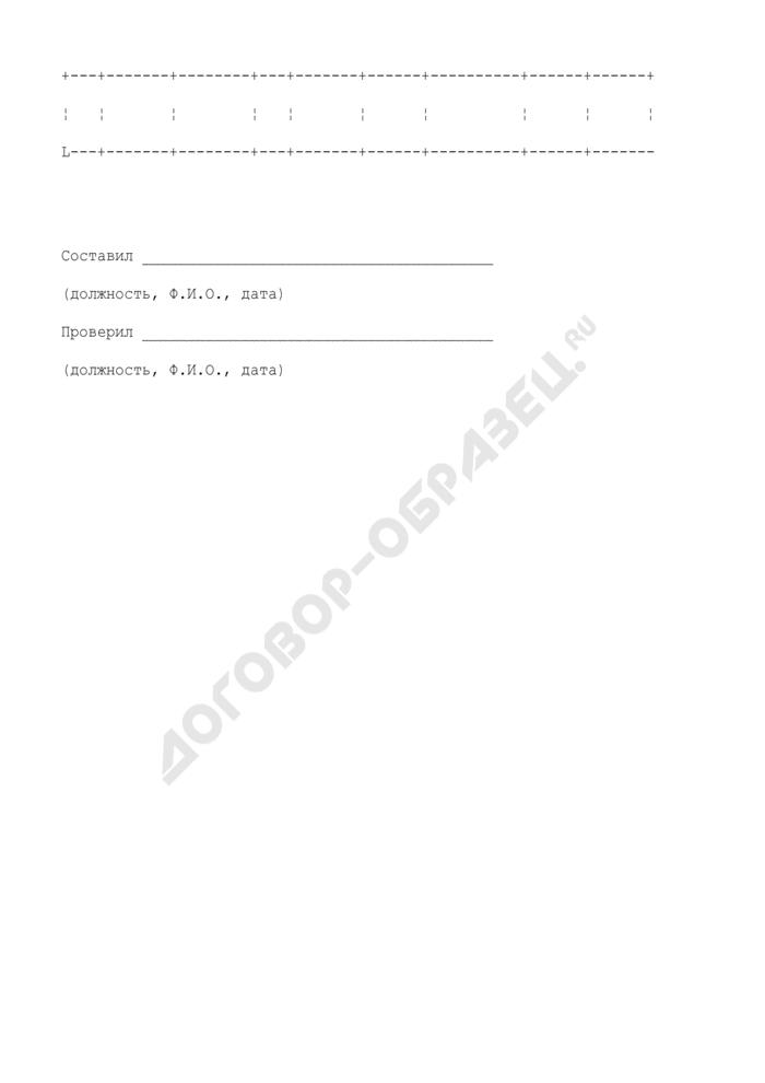 Перечень картографических материалов, изготовленных ранее на объекте (в том числе на акватории). Форма N ПС-7. Страница 2