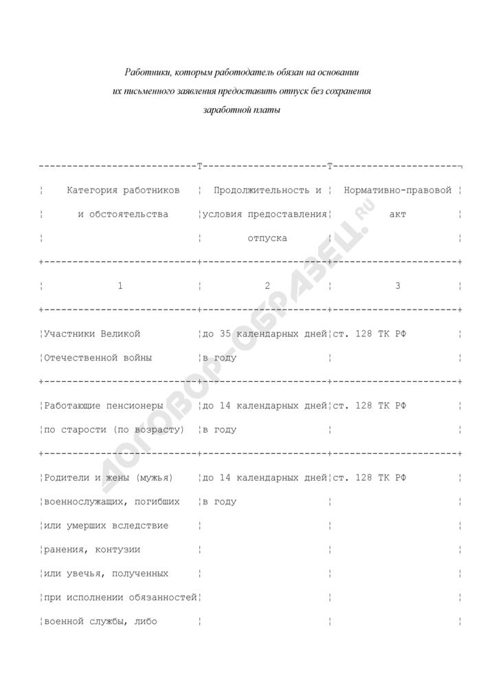 Перечень категорий работников, которым работодатель обязан на основании их письменного заявления предоставить отпуск без сохранения заработной платы. Страница 1