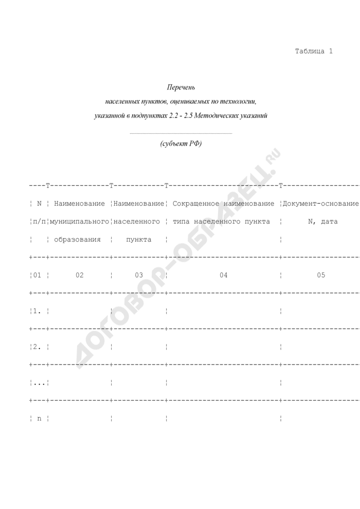 Перечень населенных пунктов, оцениваемых по кадастровой стоимости земельных участков в составе земель населенных пунктов. Страница 1
