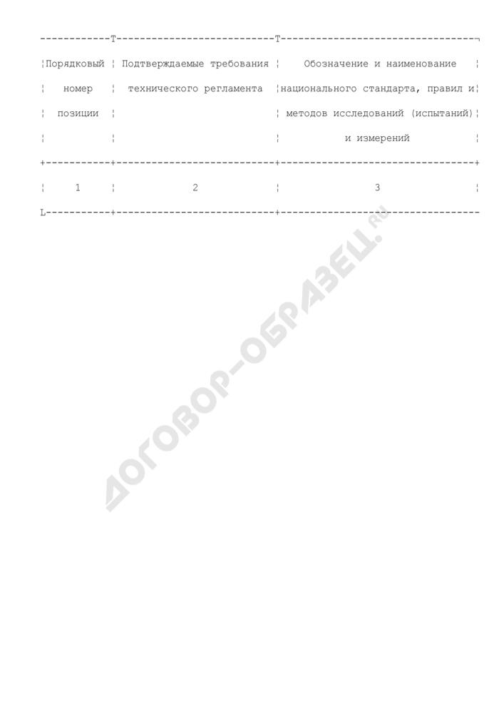 Перечень национальных стандартов, содержащих правила и методы исследований (испытаний) и измерений, в том числе правила отбора образцов, а также правила и методы исследований (испытаний) и измерений, в том числе правила отбора образцов, утвержденные Правительством Российской Федерации, необходимые для применения и исполнения принятого технического регламента и осуществления оценки соответствия (рекомендуемая форма). Страница 2