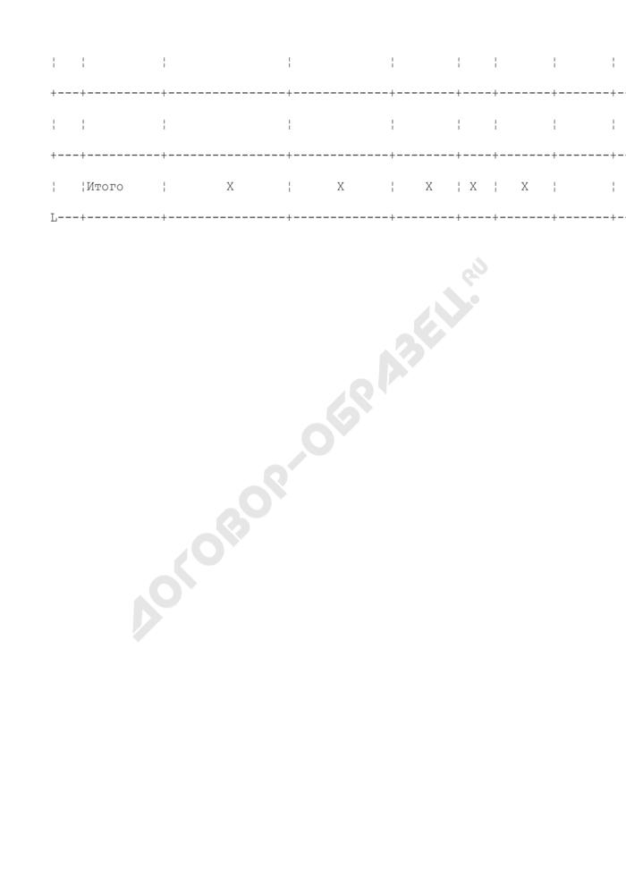 Перечень объектов арендуемого имущества, застрахованных страховой компанией. Форма N 4. Страница 2