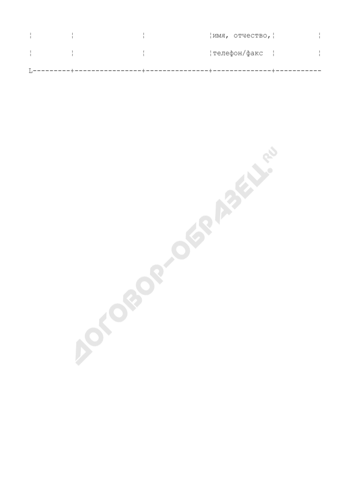 Перечень объектов, подлежащих модернизации, реконструкции и капитальному ремонту в сфере жилищно-коммунального хозяйства и коммунальной энергетики и финансируемых за счет средств бюджета Московской области. Страница 2