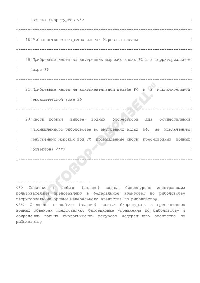 Перечень видов квот добычи (вылова) водных биологических ресурсов (приложение к форме N 1-П (рыба)). Страница 3