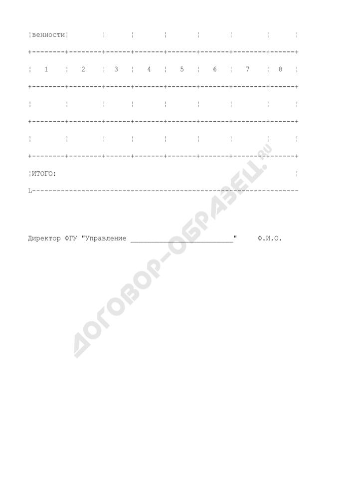 Перечень объектов на проведение ремонтных работ межхозяйственных оросительных и осушительных систем и отдельно расположенных ГТС за счет средств федерального бюджета. Страница 2