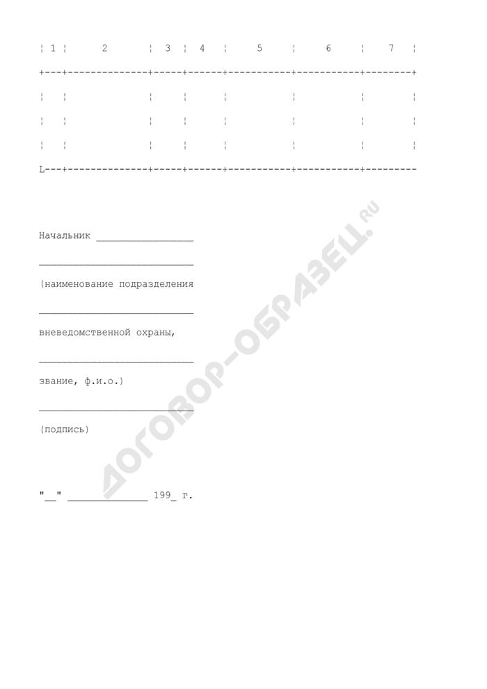 Перечень объектов, на которых имеется ведомственная охрана. Страница 2