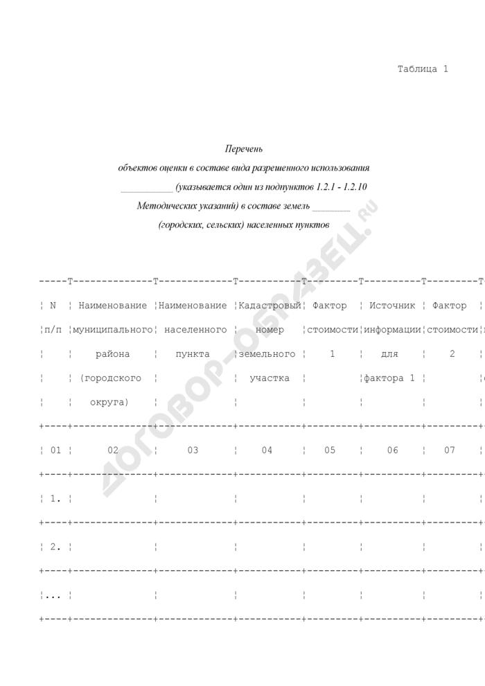 Перечень объектов оценки в составе вида разрешенного использования в составе земель городских/сельских населенных пунктов. Страница 1
