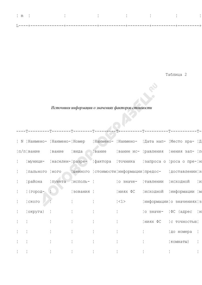 Перечень объектов оценки в составе вида разрешенного использования в составе земель городских/сельских населенных пунктов. Страница 2