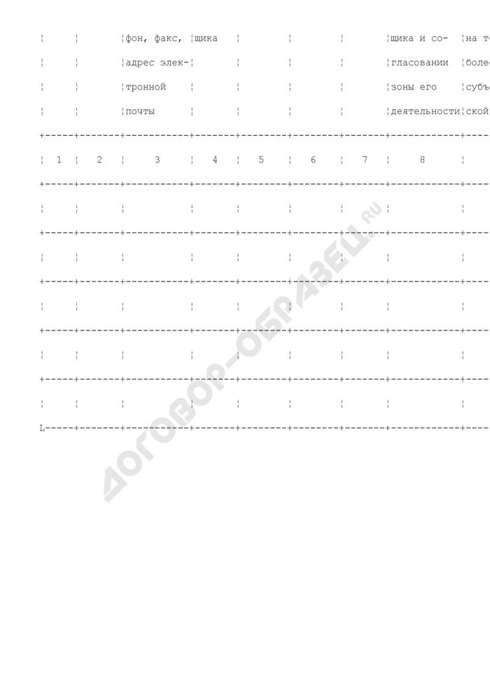 Перечень организаций, получивших статус гарантирующего поставщика на территории соответствующего субъекта Российской Федерации, с указанием зон их деятельности. Страница 2