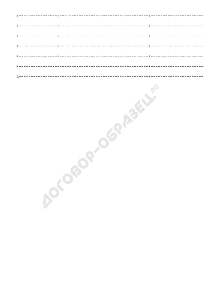 Изменения к перечню объектов на проведение капитального ремонта для подтверждения денежных обязательств, подлежащих исполнению за счет средств бюджета г. Дубны Московской области. Страница 2